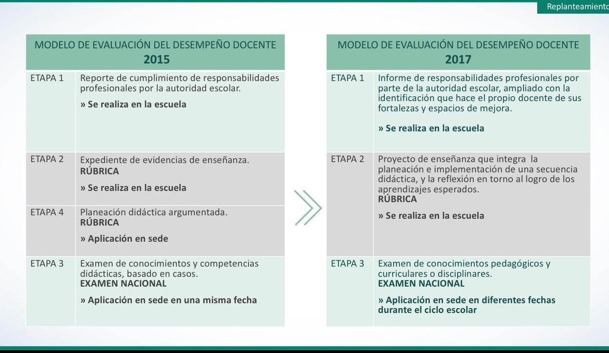 Cu les son los cambios principales para la evaluaci n del for Examen para plazas docentes 2017