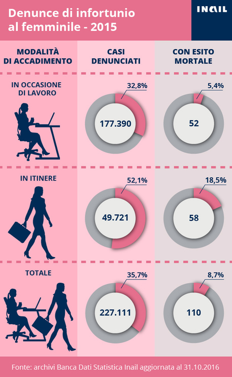 8 marzo, infortuni donne sul lavoro -16,3% in 5 anni