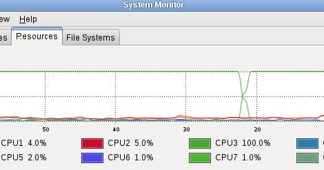Jorge Iglesias's Blog: Check Percentage of CPU usage - Linux