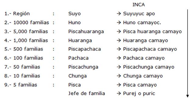 Administración Poblacional Inca