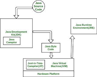 tahapan keseluruhan interaksi antara JDK dan JRE pada proses runtime aplikasi Java dengan menggunakan interpreter