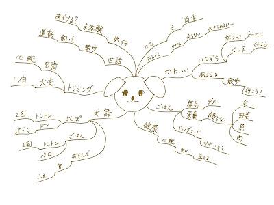 ミニマインドマップ 「犬のブログ」 (作: 塚原 美樹)