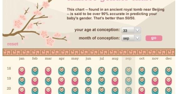 Chinese Gender Predictor Chart Experiment | SWISS LARK