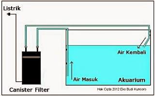 Sistem Kerja Canister Filter