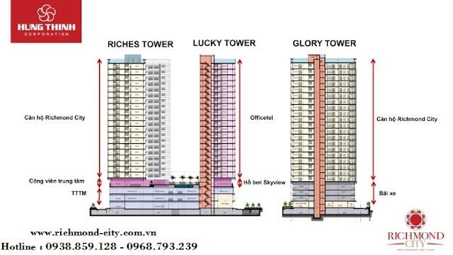 Richmond City gồm 3 block : Riches Tower, Lucky Tower, Glory Tower.