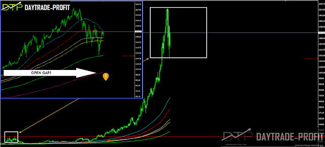 AMZN stock technical  analysis