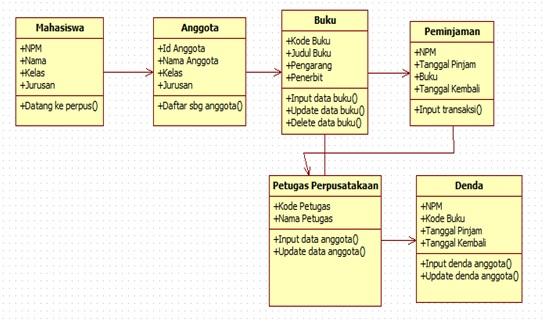 Staruml   Menggunakan Class Diagram