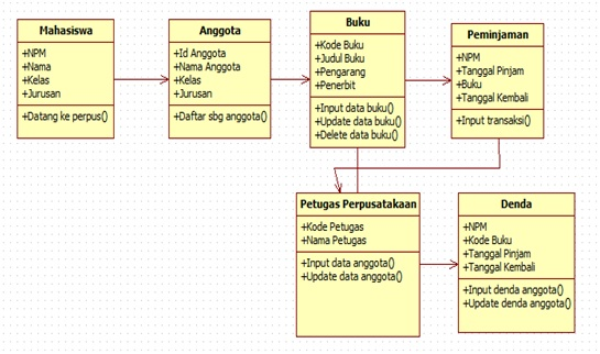 Salt pepper staruml menggunakan class diagram e relasi lanjutan dari class peminjaman ke petugas perpustakaan ke denda ccuart Image collections