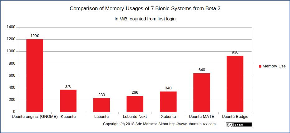 Ubuntu Buzz !: Comparison of Memory Consumptions of 7 Bionic