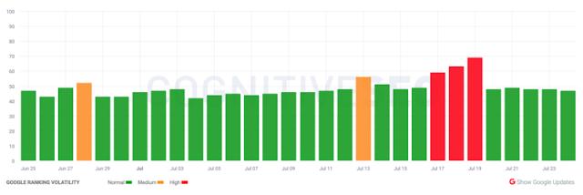 जुलाई में अपुष्ट Google खोज रैंकिंग अपडेट के साथ क्या हो रहा है?