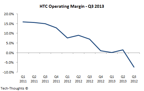 HTC Operating Margin - Q2 2013