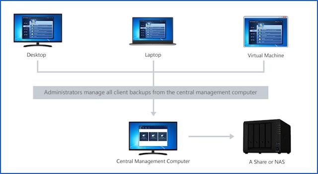 AOMEI Backupper Network : Δημιουργήστε και διαχειριστείτε αντίγραφα ασφαλείας από έναν κεντρικό υπολογιστή