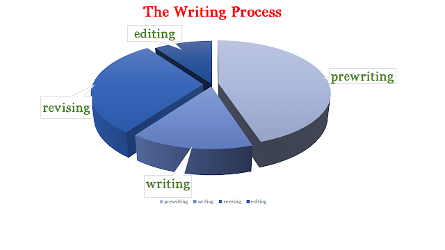 WRITING AS A PROCESS
