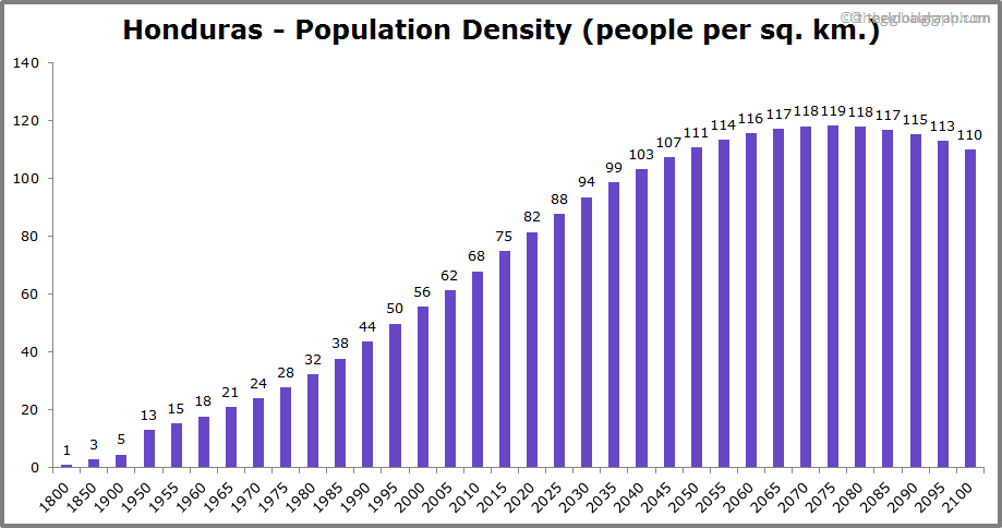 Honduras  Population Density (people per sq. km.)