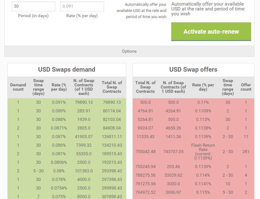 bitcoin bitfinex credit swap section биткоин кредит торговля