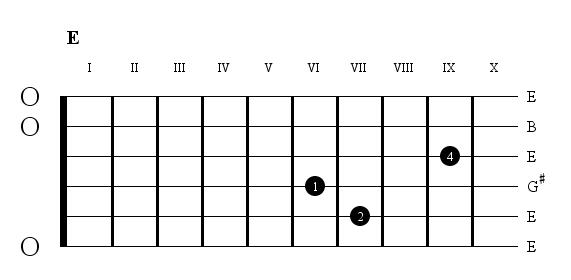 Guitar malayalam songs guitar tabs : Perspectives - Chords for Christian Worship Songs (Tamil, English ...