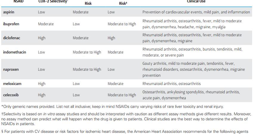 ASK DIS: NSAIDS Comparison : Diclofenac Ibuprofen ...