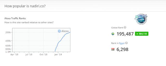 أحدث طرق تخفيض ترتيب موقعك على أليكسا Alexa