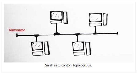 Salah satu contoh Topologi Bus.