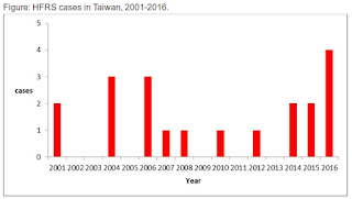Avian Flu Diary: Taiwan Reports 1st Hantavirus Infection Of 2018