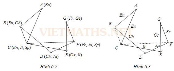 hình vẽ bài toán Hamilton, hinh ve bai toan hamilton