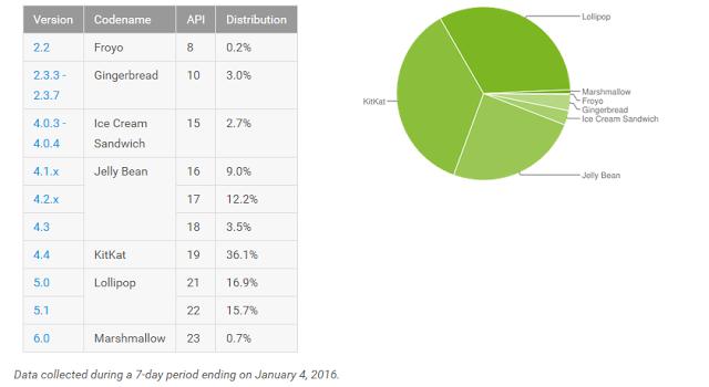 غوغل (google) تكشف عن إحصائيات جميع إصدارات الأندرويد المستخدمة الان