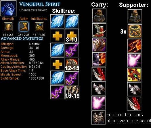 Vengeful Spirit Item Build Dota