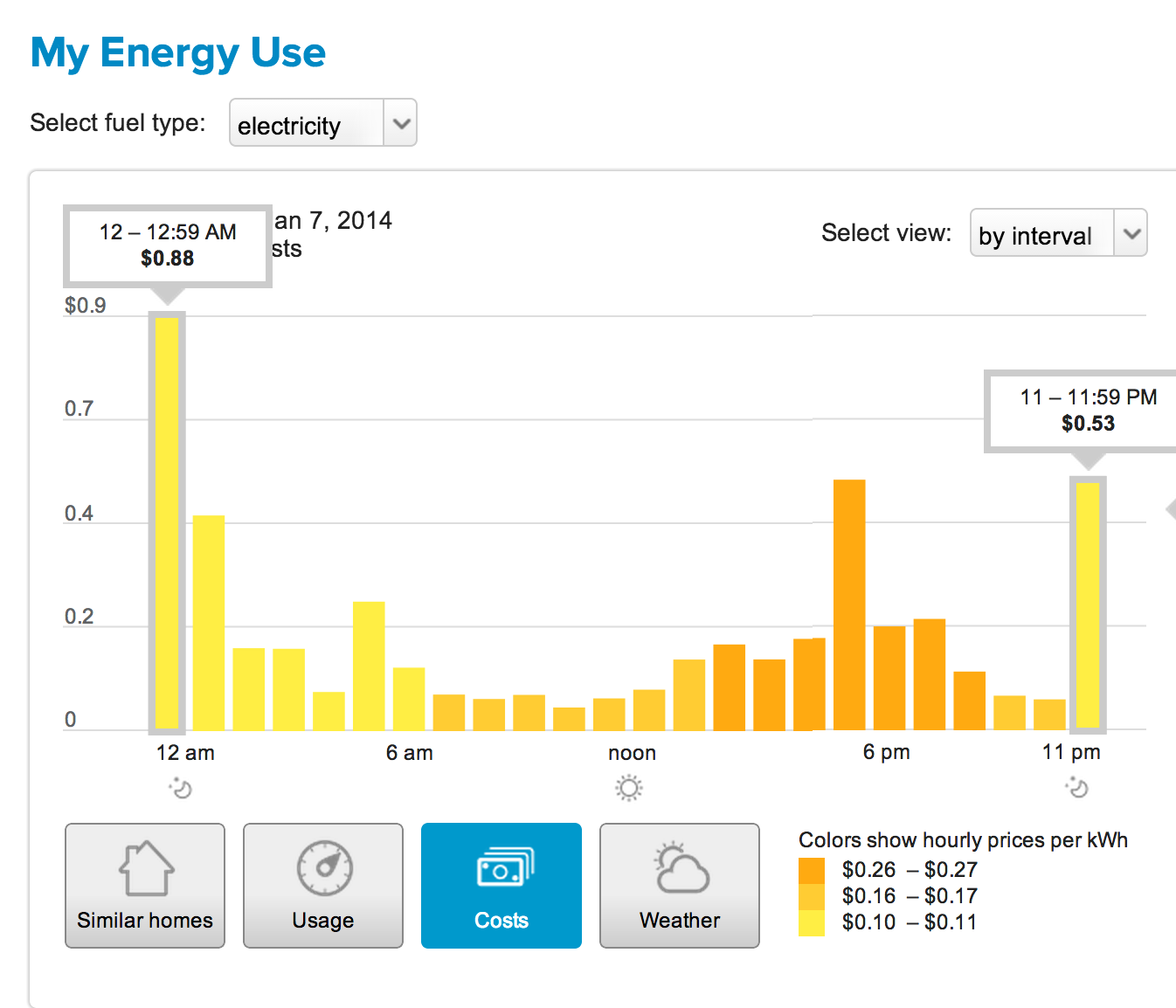 Fortysomething geek pg e ev a rate and understanding my - Average pg e bill for 3 bedroom house ...