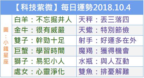【科技紫微】每日運勢2018.10.4