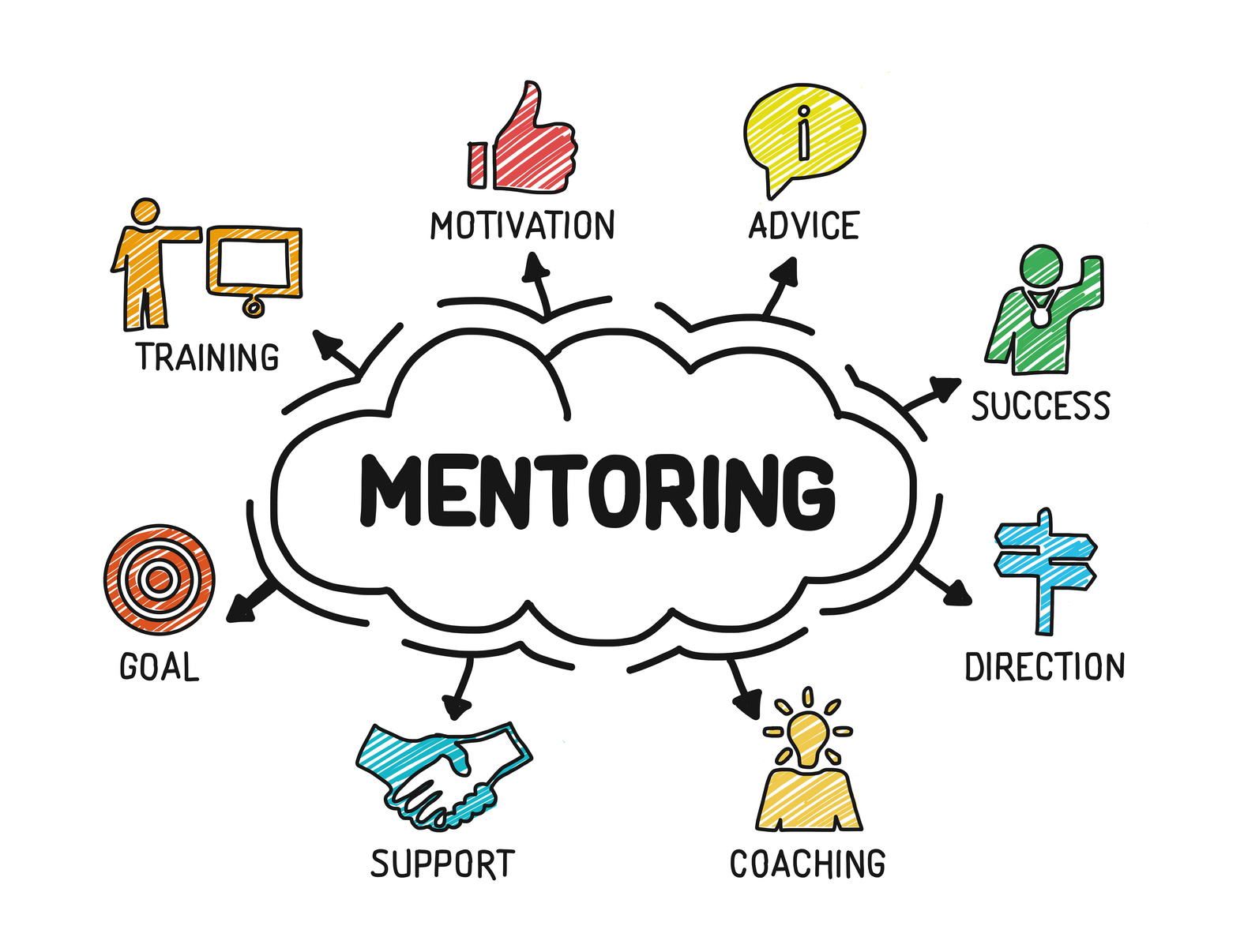 hr mentoring process The west yorkshire branch showcases a range of local hr  skills by mentoring a hr student or professional or you  to use the upgrade process.