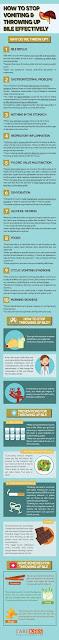 Effective throwing up bile tips