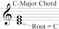 C-Major chord in root position