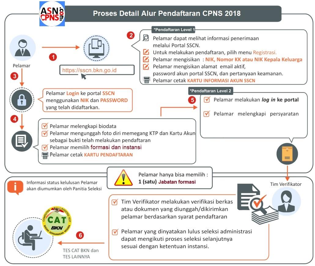 Proses Daftar CPNS 2018