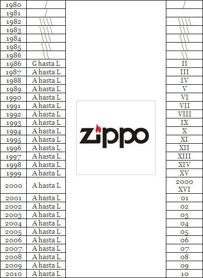 Zippo tabla de años