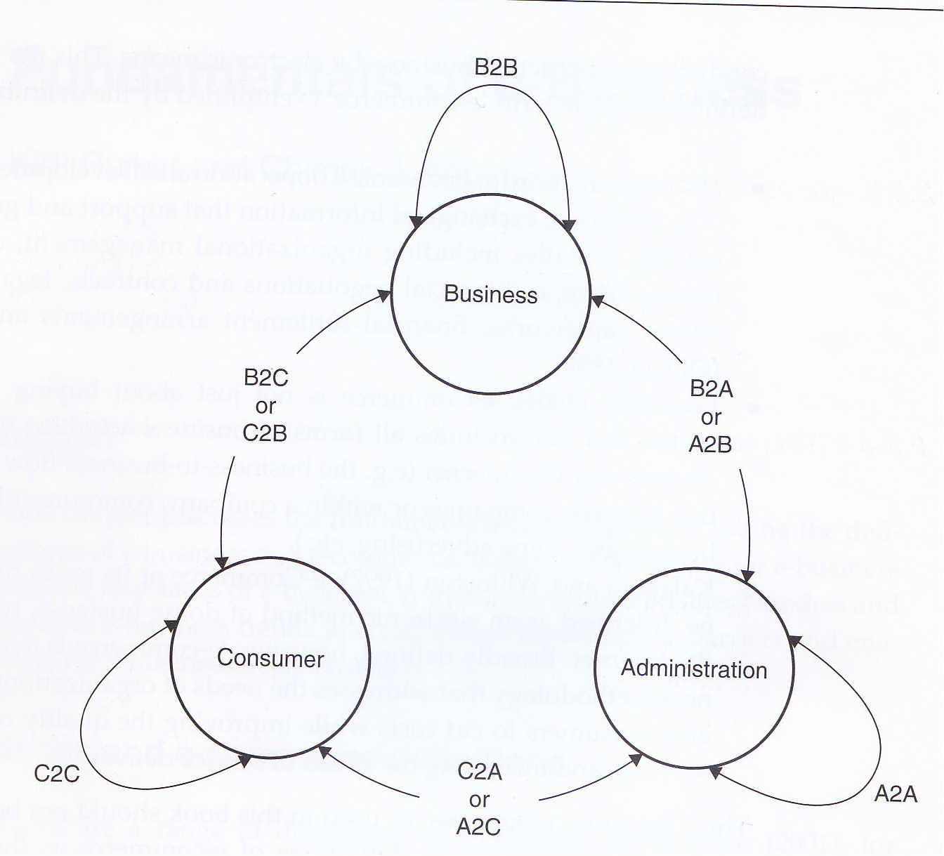 Administration-to-Administration (A2A)