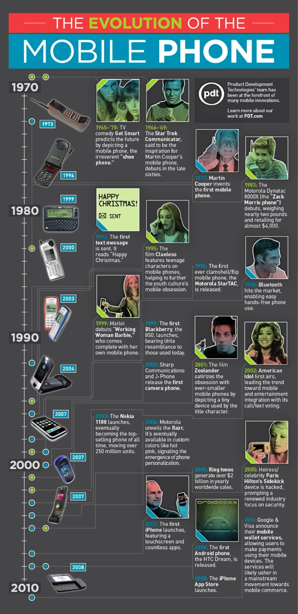 Evolution of cell phone. Infographic. Infografía historia de la telefonía móvil