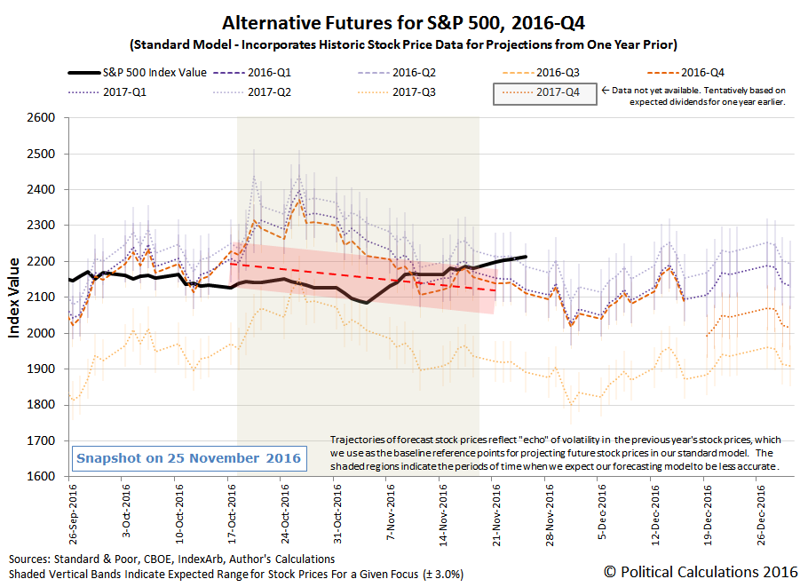 Alternative Futures - S&P 500 - 2016Q4 - Standard Model - Snapshot 2016-11-25