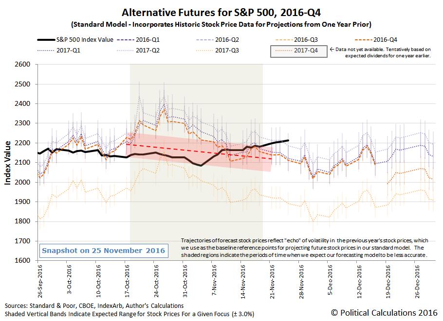 Alternative Futures - S&P 500 - 2016Q4 - Standard Model - Snapshot 2016-11-25