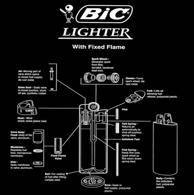 How to use an empty bic lighter