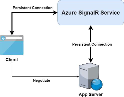 Azure SignalR