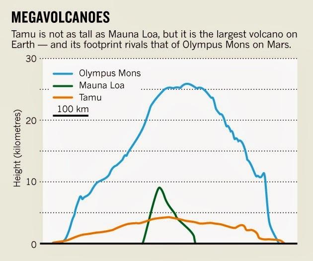 Tamu Massif - Largest Volcano on Earth? ~ Hudson Valley ...
