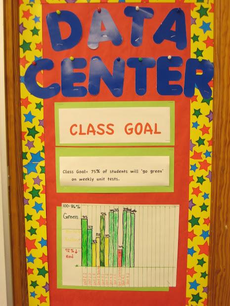 Classroom Data Bulletin Board