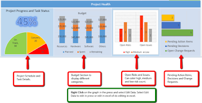 Project Health Graphs