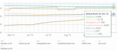 persaingan toko online traffic