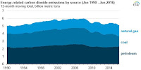 U.S. energy-related #CO2 emissions, Jan 1990 - Jun 2016 (Credit: eia) Click to Enlarge.