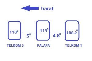 Cara mendapatkan signal Satelit TELKOM 3S