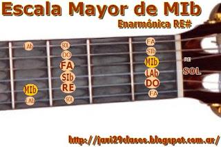 en guitarra criolla, acustica, electrica, digitación escalas mayores
