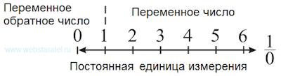 Числа и обратные числа. Постоянная единица измерения. Математика для блондинок.