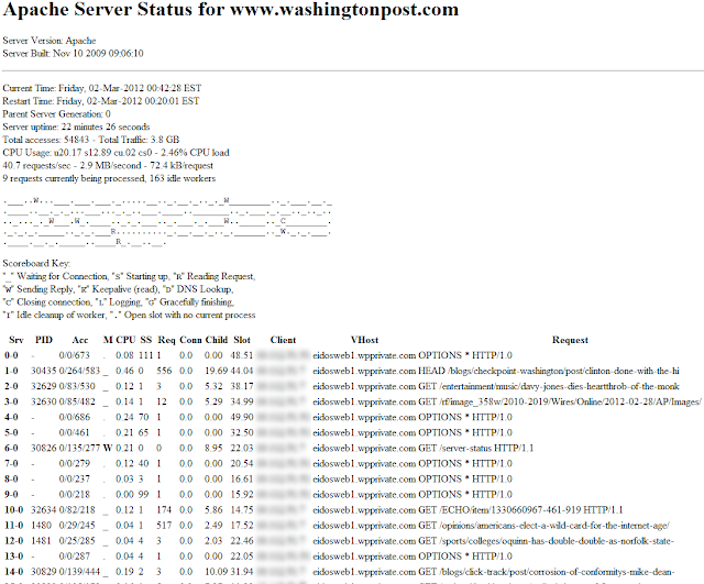 Many sites are exposing their real-time server status /w client IPs
