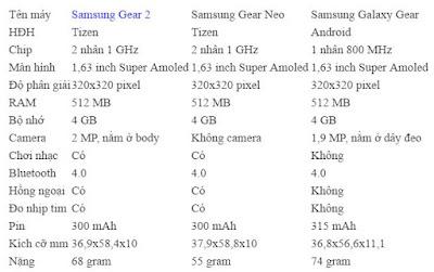 Thông số đồng hồ samsung Gear 2